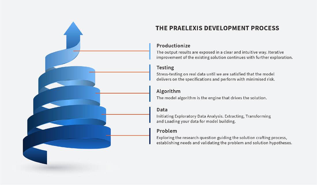 The Praelexis Development-Process